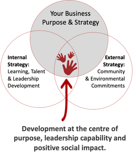 Connected Leaders - Purposeful Business Model